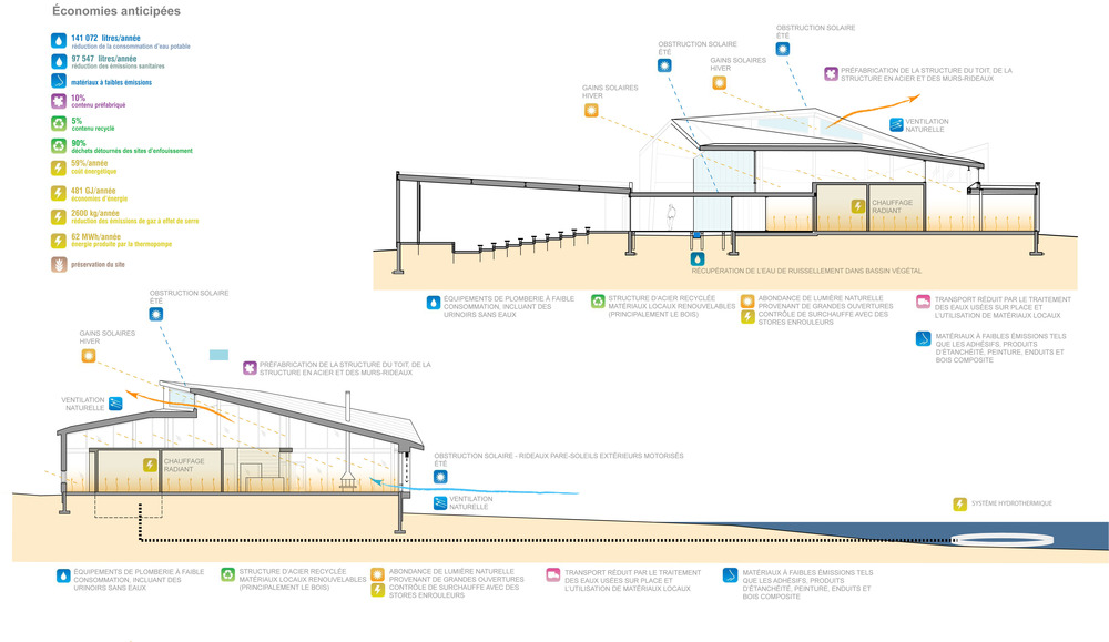 Discovery Centre / Smith Vigeant Architects (2)
